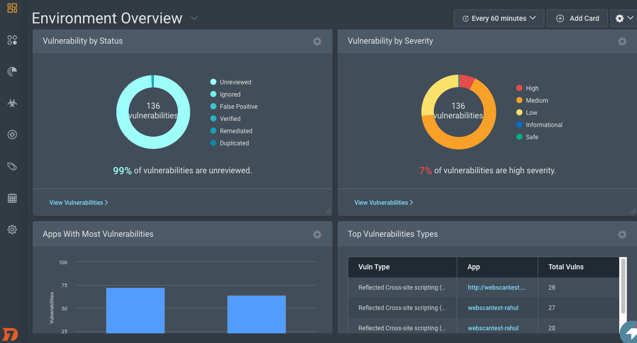Environment Overview dashboard